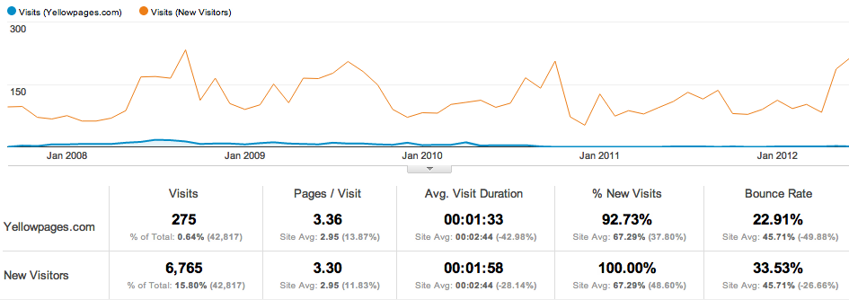 New Visitors vs Yellowpages.com traffic