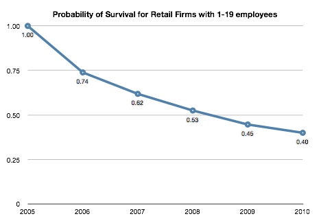 Probability of Business Survival