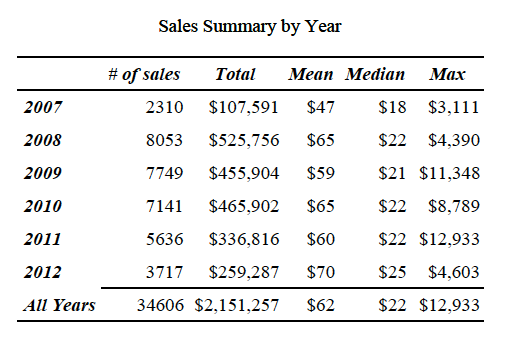 Sales by Year