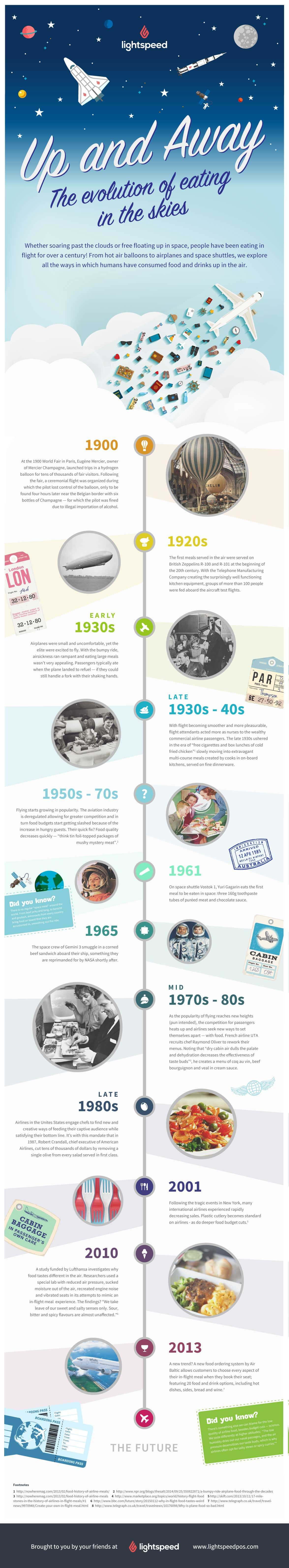 Infographic history of airline and space food