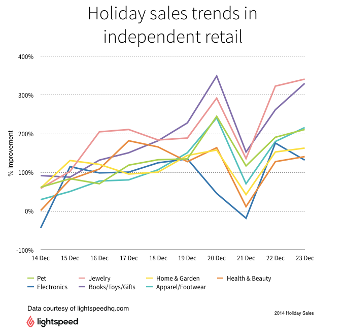 Holiday sales trends 2014-Lightspeed