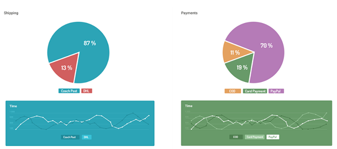 eCommerce Payment and Shipping Pie Charts