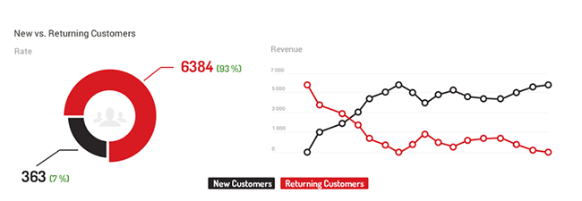 eCommerce returning customers charts