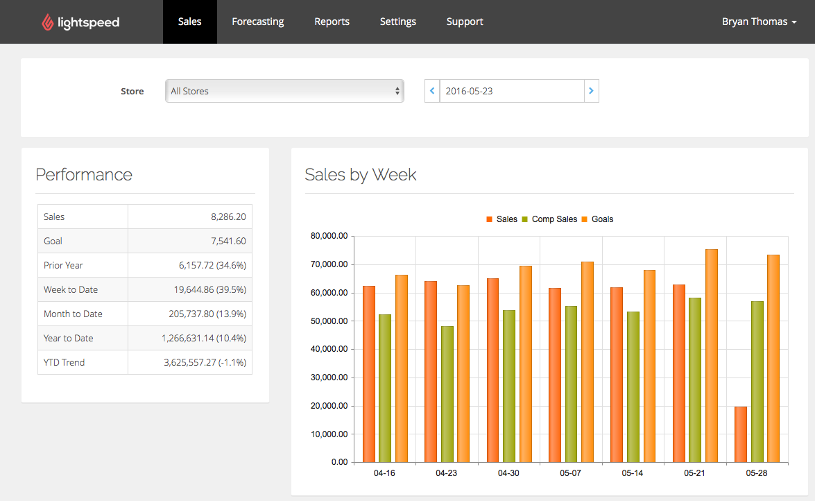 Sales Summary Dashboard Screenshot