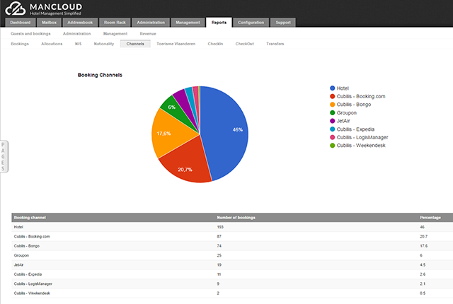 booking channels pie chart-2