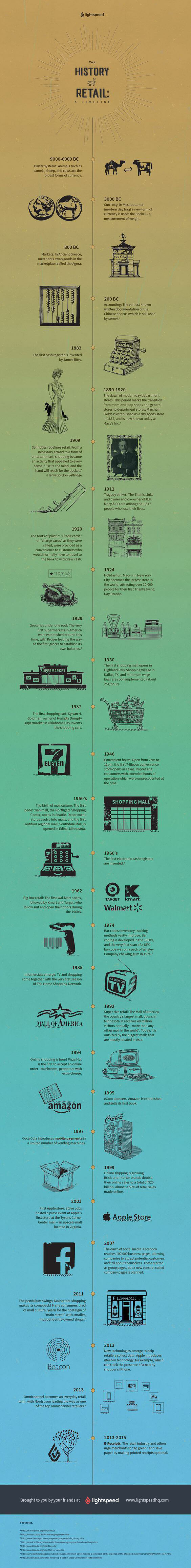 The History Of Retail A Timeline Lightspeed Pos