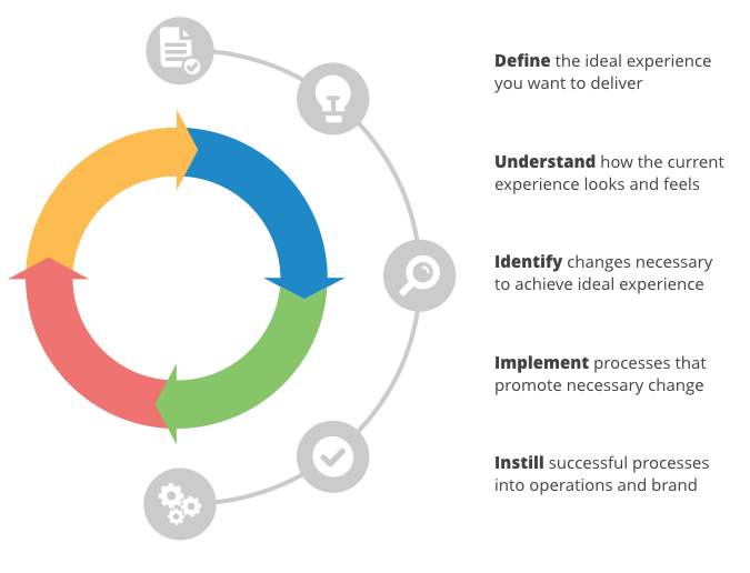 Customer experience roadmap