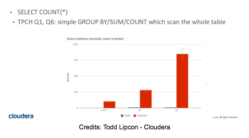 Google Cloud Spanner: The good, the bad and the ugly | Lightspeed POS