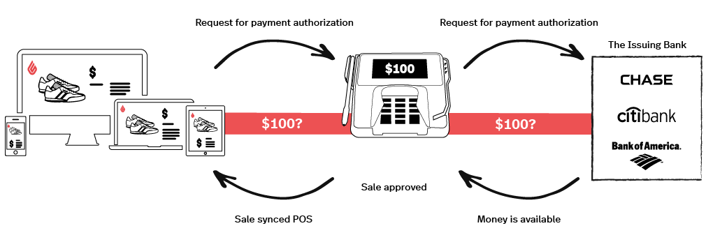 $ Payment processing: integrated vs. non-integrated | Lightspeed POS