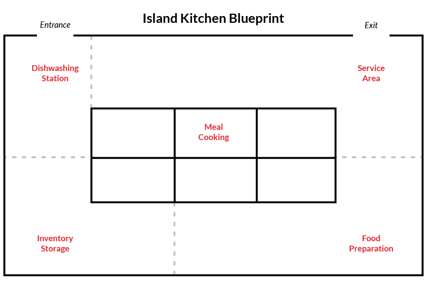 Which Commercial Kitchen Layout is Right for Your Restaurant ...